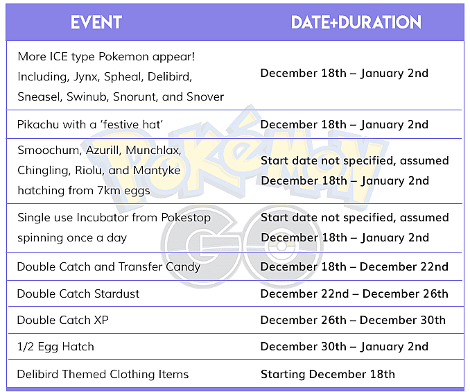 Table Of All Pokemon GO Events