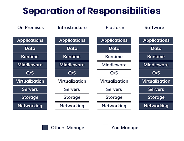 Separation of responsibities
