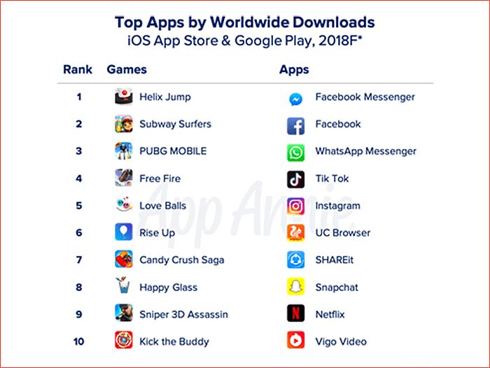 Top Apps by worldwide downloads