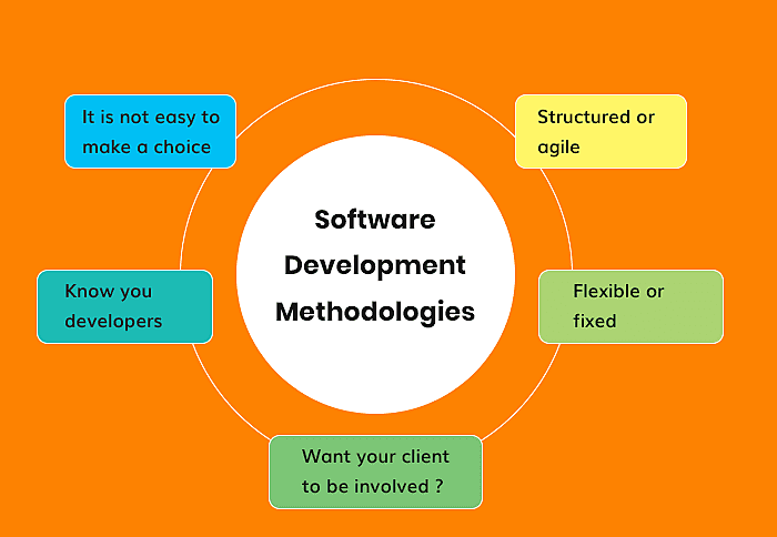 Software Engineering Methodology