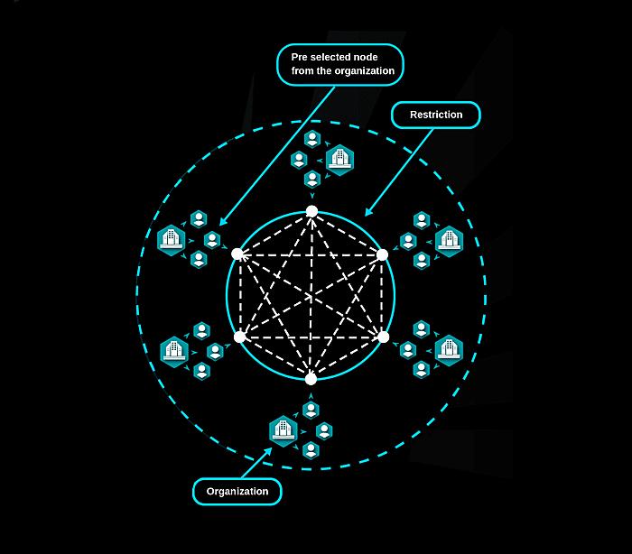 Federated Blockchain