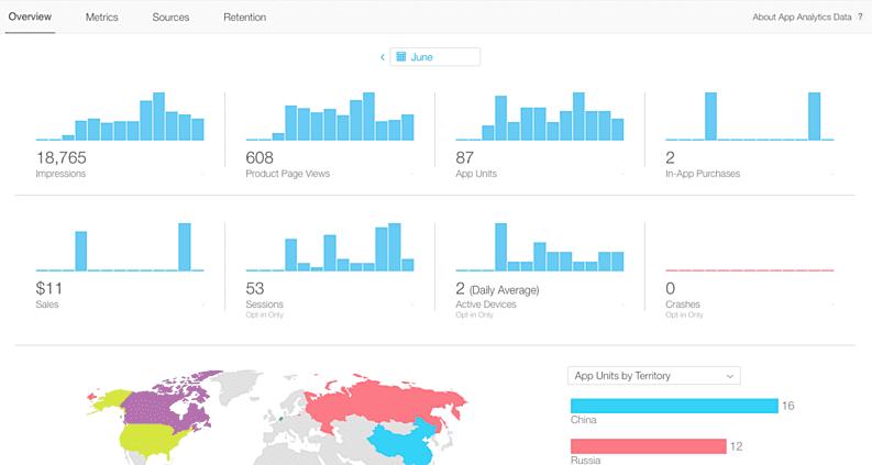 App Analytic Tool