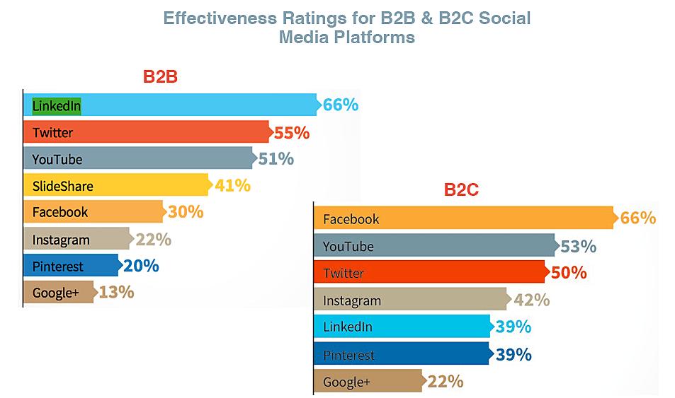 Social Media marketing Chart