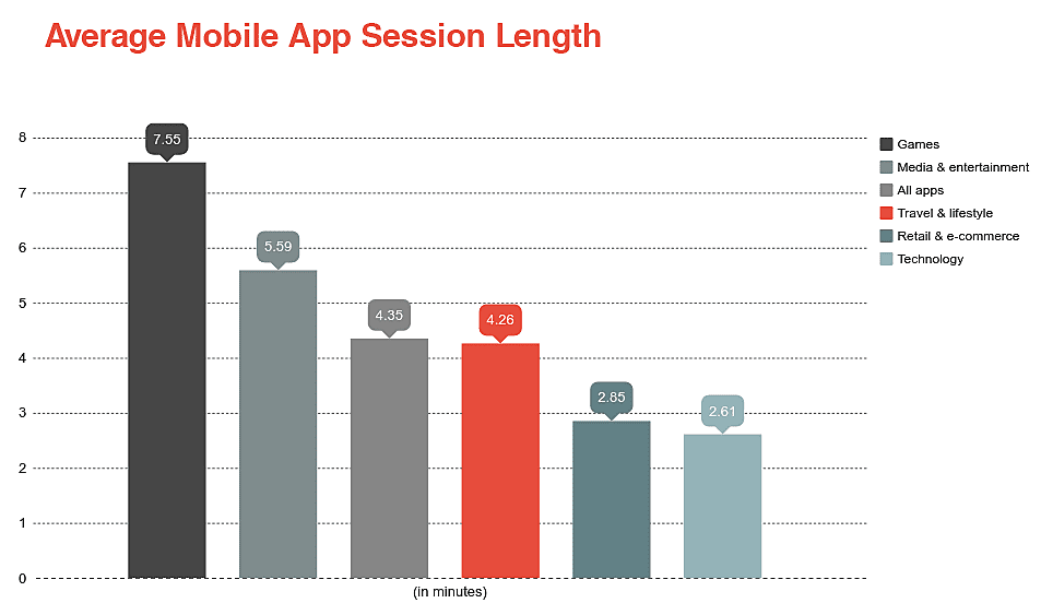 App Usages
