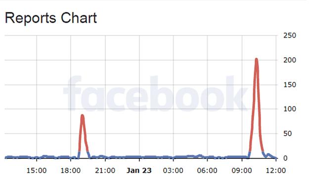 Facebook Down Chart