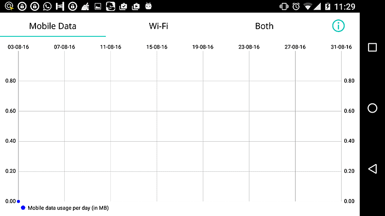 Data Usages Chart