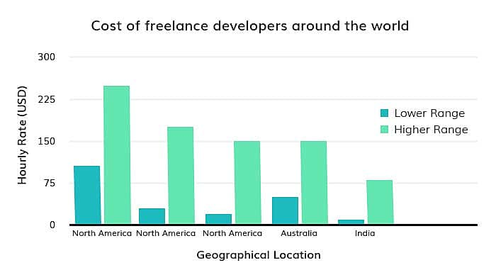 cost of different developers
