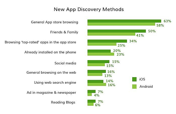 New App Discovery