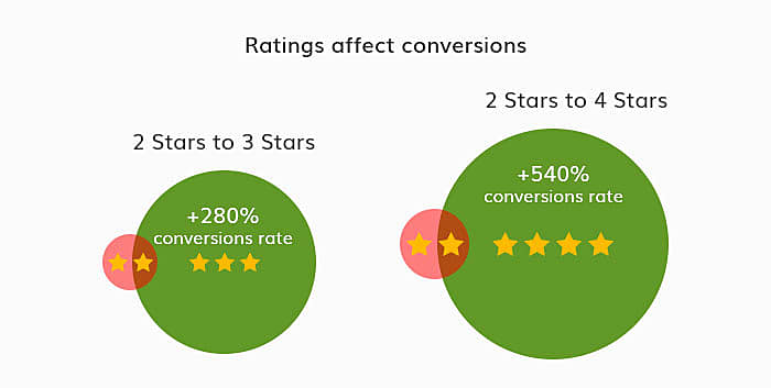 rating and review