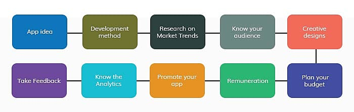 app idea turn into reality
