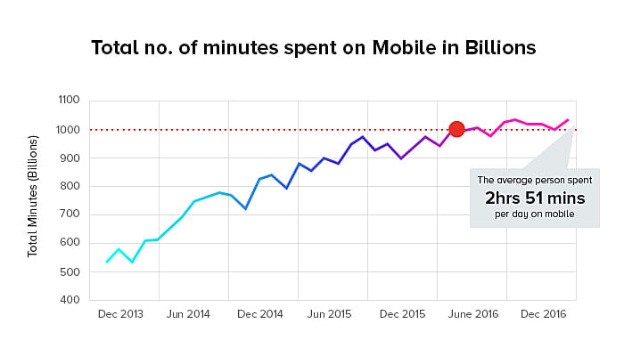 total no of mobile app
