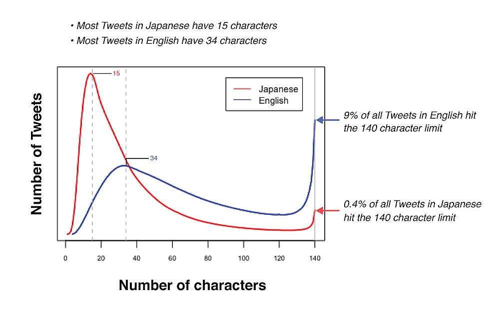 Twitter Graphh