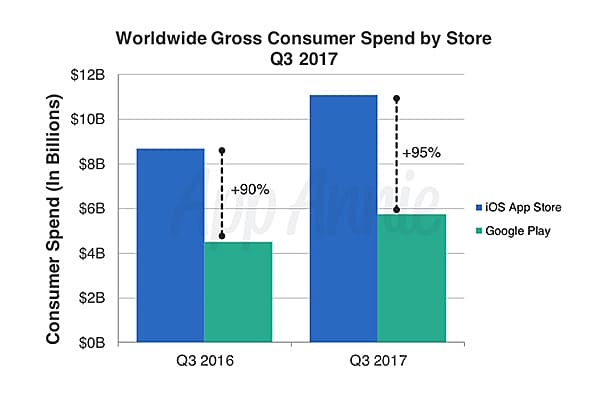 Gross Consumer report