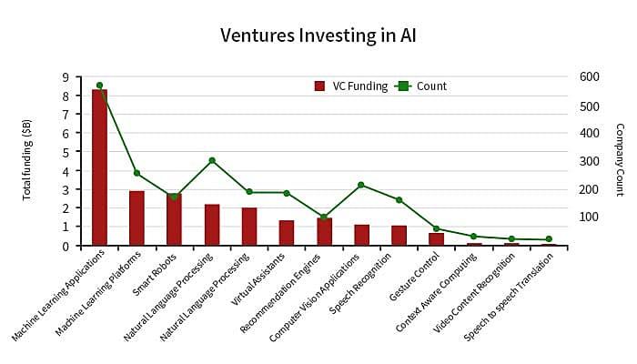 Investvent in AI