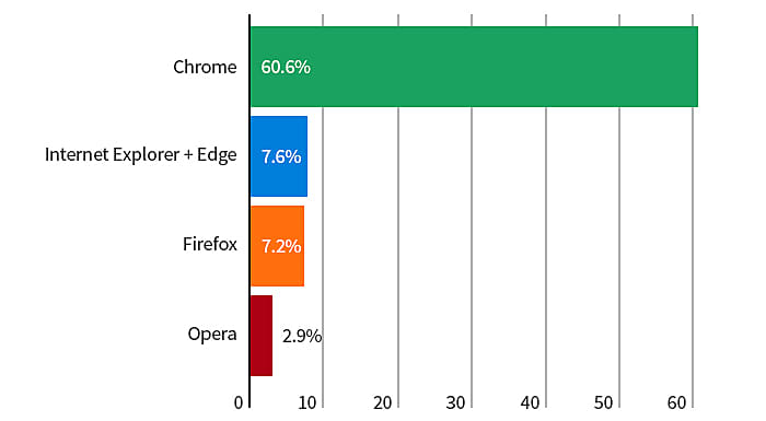 Browsers stats for march 2018