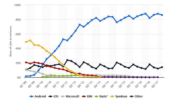 global marketing stats