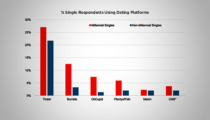 Mar 2017. The Select sub-platform is the worlds biggest dating apps entry into the.