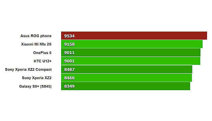 Asus Rog Sale Stats