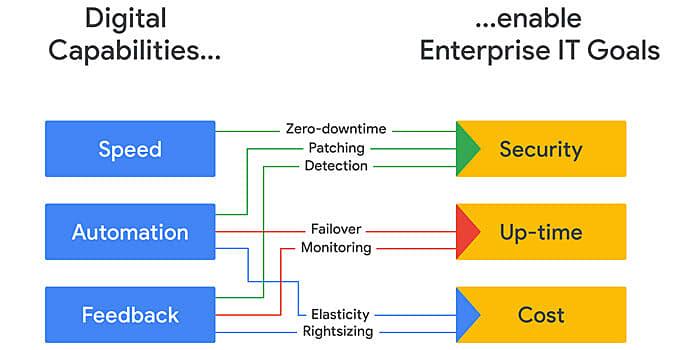 digital capabilities of cloud storage