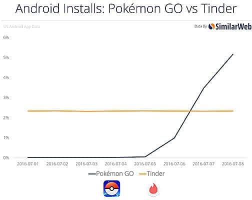 pokemon go total downloads