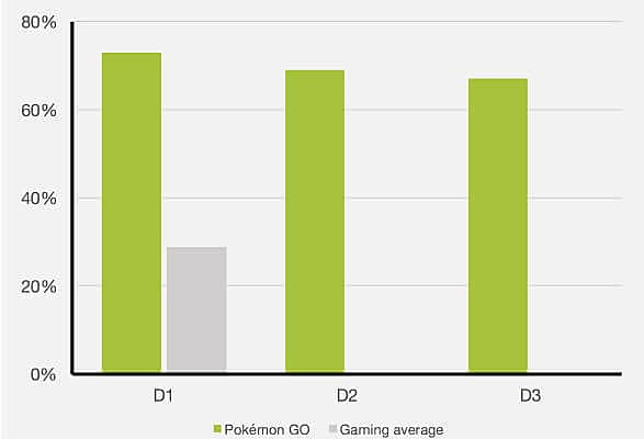 pokemon retentation rate