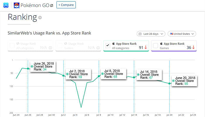 pokemon go ranking app store