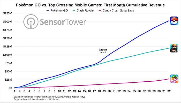 pokemon go total revenue
