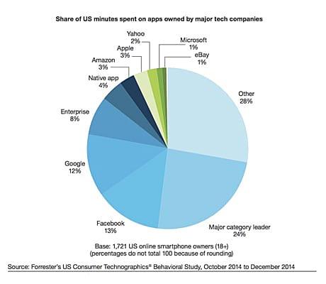 mobile app user data value