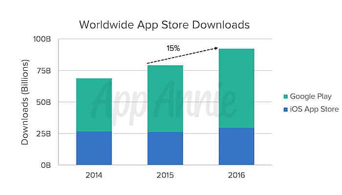 worldwide app downloads