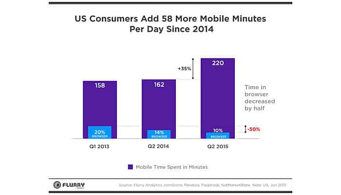 us consumers mobile app data