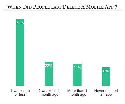 users delete apps stats