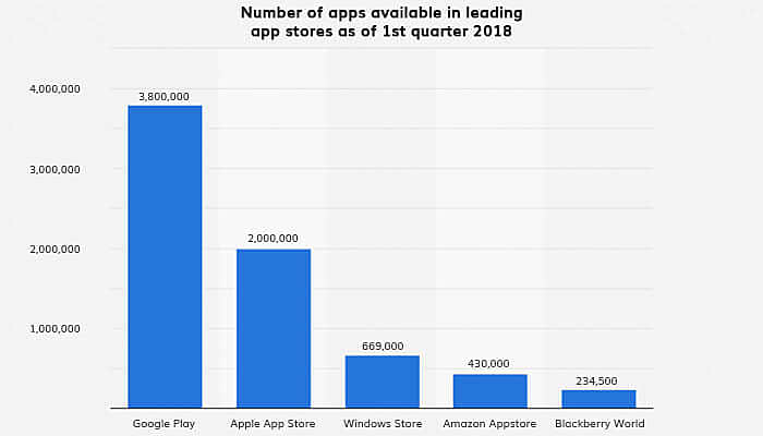 Number of apps available in leading app stores as of 1st quarter 2018