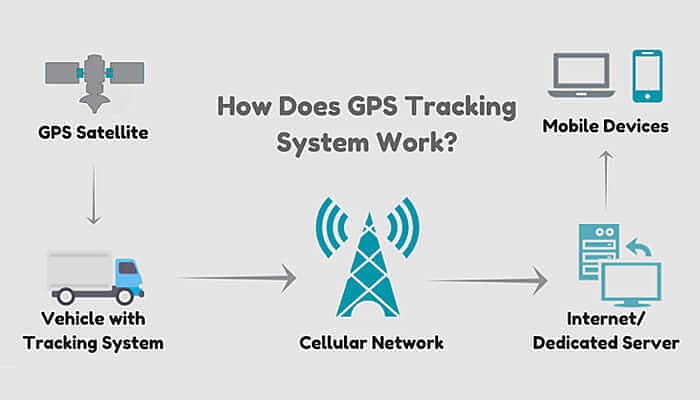 How GPS tracking workis