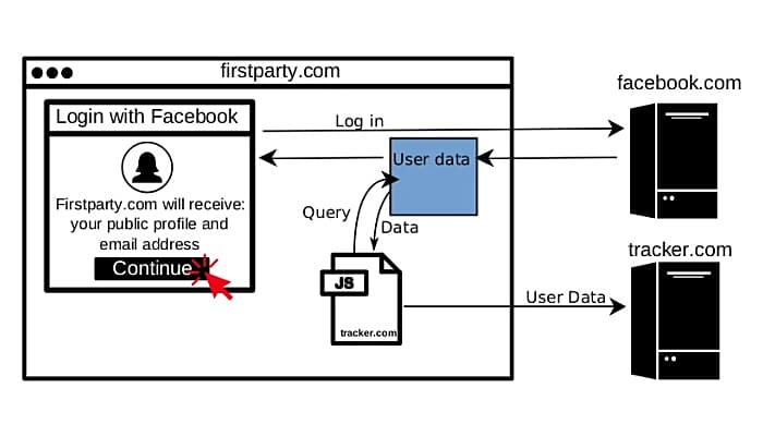 Login with facebook hack your data
