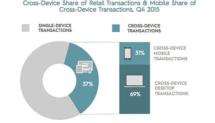 Cross Device Share