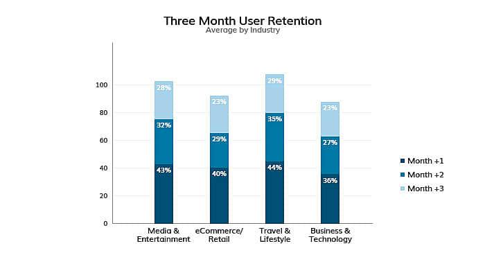 app usage graph