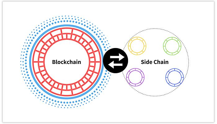 What are slidechain