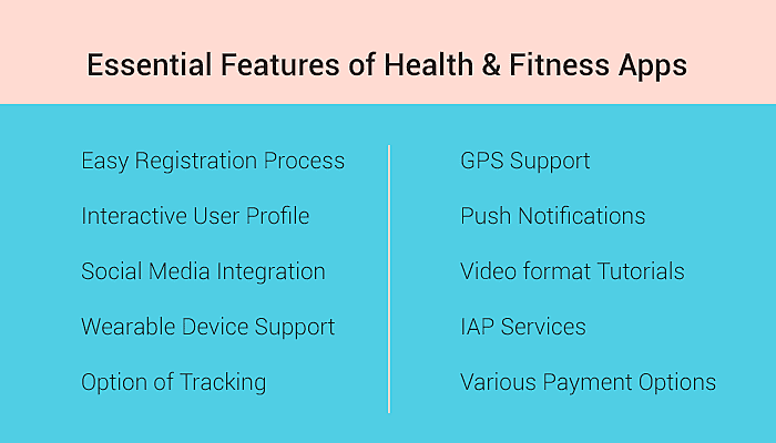 Essential Features of Health and Fitness Applications