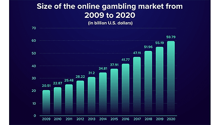 Mobile gambling market growth