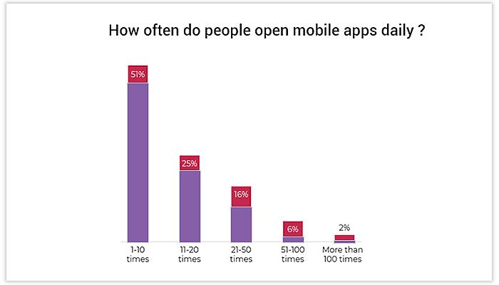Mobile App More Addictive