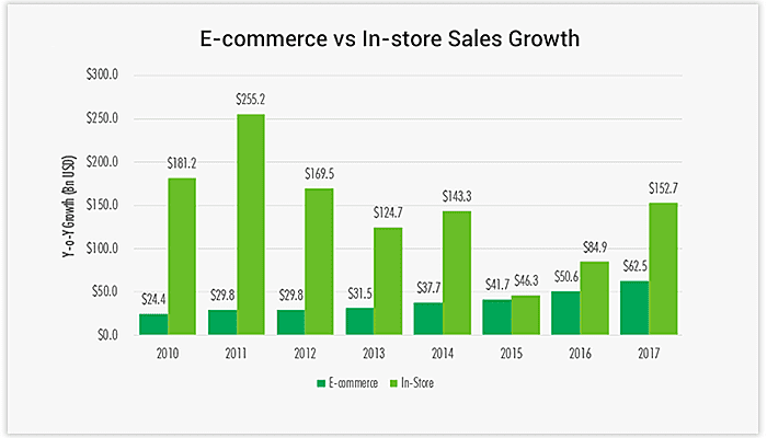e-commerce retail sales