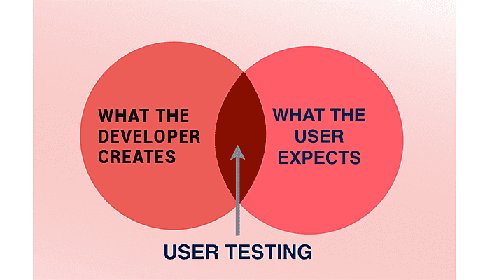 testing your app