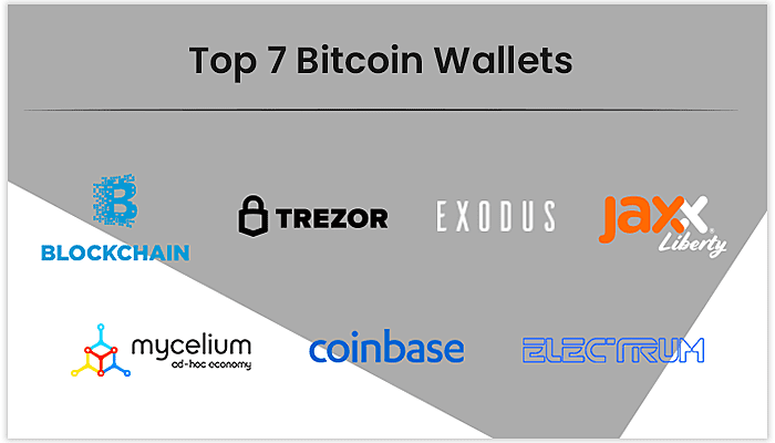 best bitcoins wallets