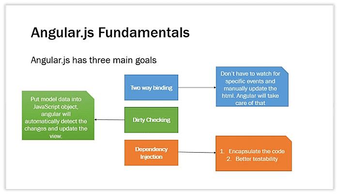 angular js fundamentals