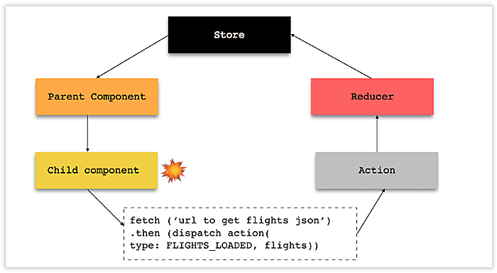 components of react and angular