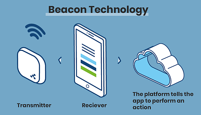 Beacons Technology