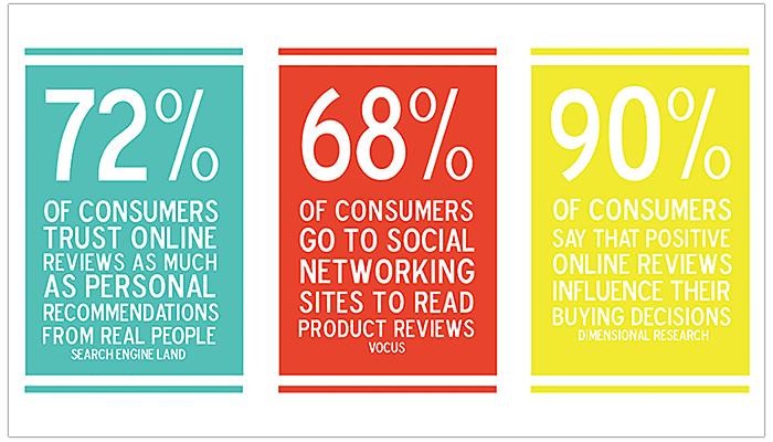 the reviews and ratings service