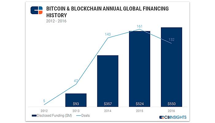 Supporting Blockchain