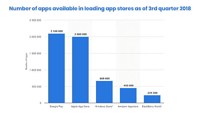 Number of apps