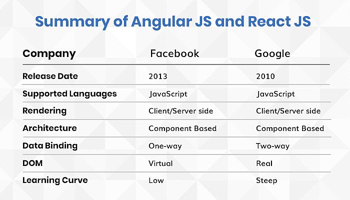 Summary of Angular JS and React JS